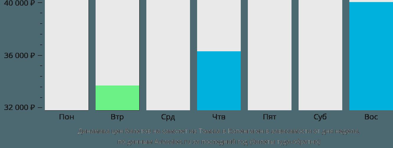 Динамика цен билетов на самолет из Томска в Копенгаген в зависимости от дня недели