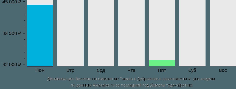 Динамика цен билетов на самолет из Томска в Дубровник в зависимости от дня недели