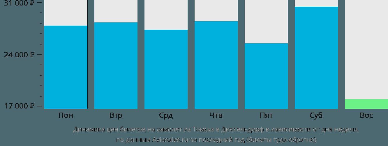 Динамика цен билетов на самолет из Томска в Дюссельдорф в зависимости от дня недели