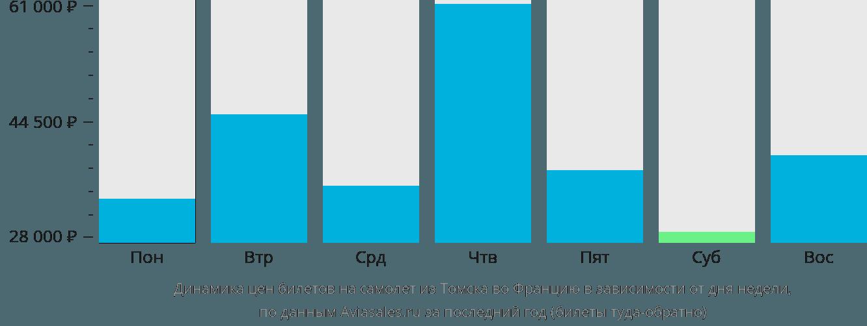 Динамика цен билетов на самолёт из Томска во Францию в зависимости от дня недели