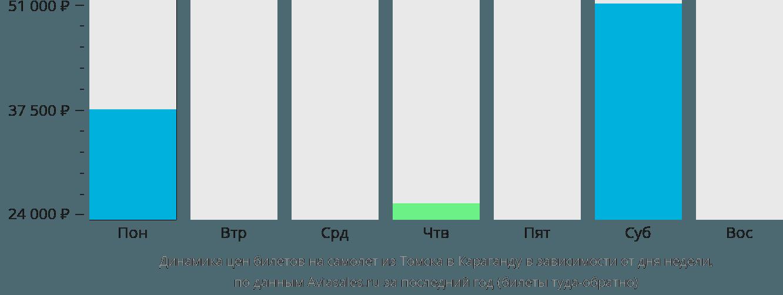 Динамика цен билетов на самолет из Томска в Караганду в зависимости от дня недели