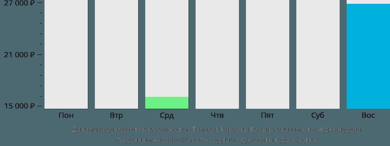 Динамика цен билетов на самолет из Томска в Карловы Вары в зависимости от дня недели