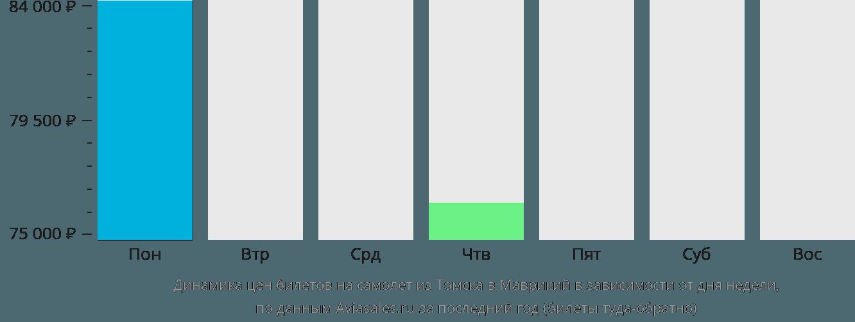 Динамика цен билетов на самолет из Томска в Маврикий в зависимости от дня недели
