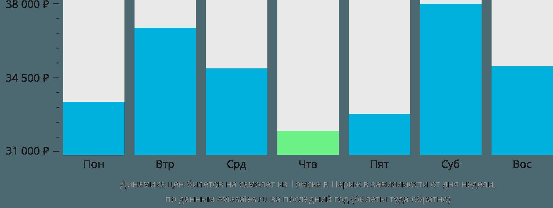 Динамика цен билетов на самолет из Томска в Париж в зависимости от дня недели