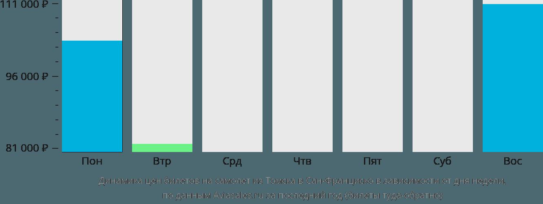 Динамика цен билетов на самолет из Томска в Сан-Франциско в зависимости от дня недели