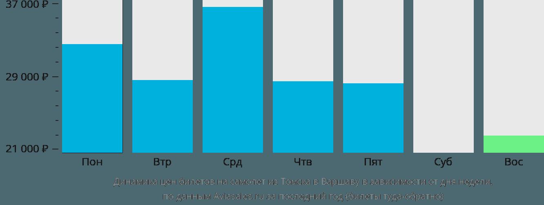 Динамика цен билетов на самолёт из Томска в Варшаву в зависимости от дня недели