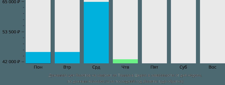 Динамика цен билетов на самолет из Томска в Цюрих в зависимости от дня недели