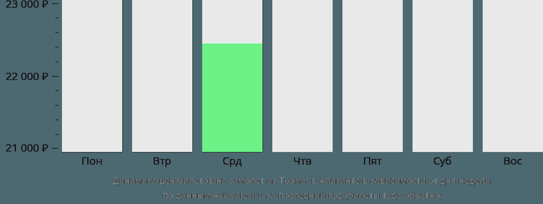 Динамика цен билетов на самолет из Тромсё в Аликанте в зависимости от дня недели