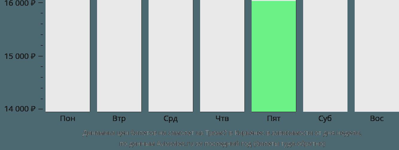 Динамика цен билетов на самолёт из Тромсё в Киркенес в зависимости от дня недели