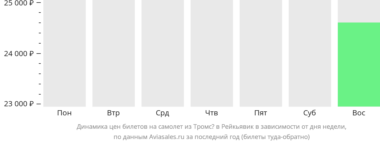 Динамика цен билетов на самолет из Тромсё в Рейкьявик в зависимости от дня недели