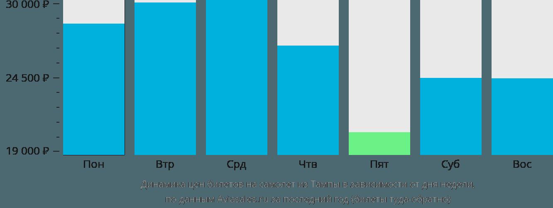 Динамика цен билетов на самолет из Тампы в зависимости от дня недели