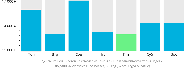 Динамика цен билетов на самолёт из Тампы в США в зависимости от дня недели