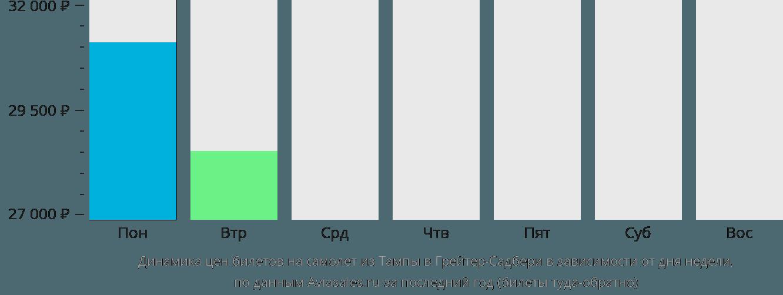 Динамика цен билетов на самолет из Тампы в Грейтер-Садбери в зависимости от дня недели