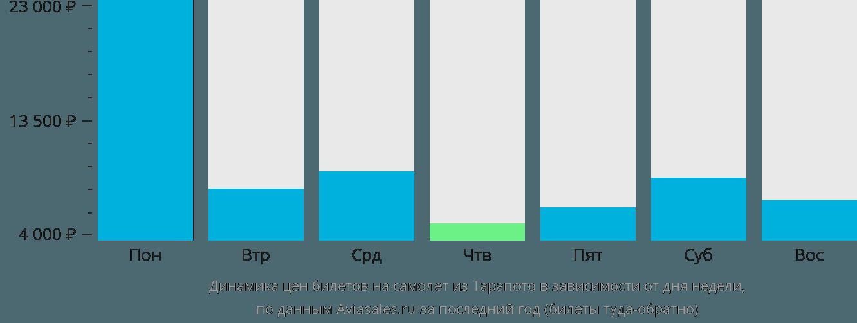 Динамика цен билетов на самолет из Тарапото в зависимости от дня недели