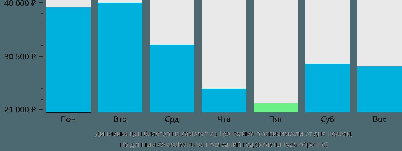 Динамика цен билетов на самолет из Тронхейма в зависимости от дня недели