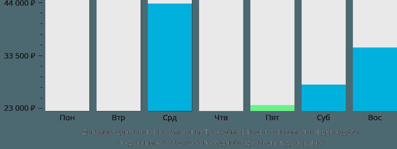Динамика цен билетов на самолет из Тронхейма в Киев в зависимости от дня недели