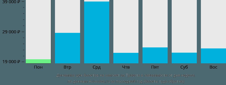 Динамика цен билетов на самолет из Триеста в зависимости от дня недели