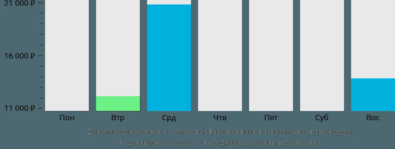 Динамика цен билетов на самолет из Триеста в Киев в зависимости от дня недели