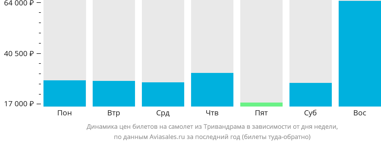Динамика цен билетов на самолет из Тривандрама в зависимости от дня недели