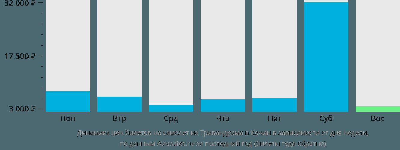 Динамика цен билетов на самолет из Тривандрама в Кочин в зависимости от дня недели