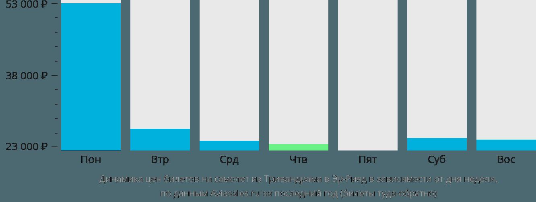 Динамика цен билетов на самолет из Тривандрама в Эр-Рияд в зависимости от дня недели