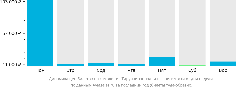 Динамика цен билетов на самолёт из Тируччираппалли в зависимости от дня недели