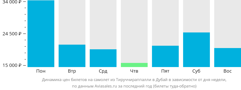 Динамика цен билетов на самолет из Тируччираппалли в Дубай в зависимости от дня недели