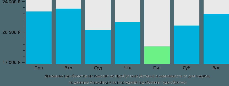 Динамика цен билетов на самолет из Астаны в зависимости от дня недели
