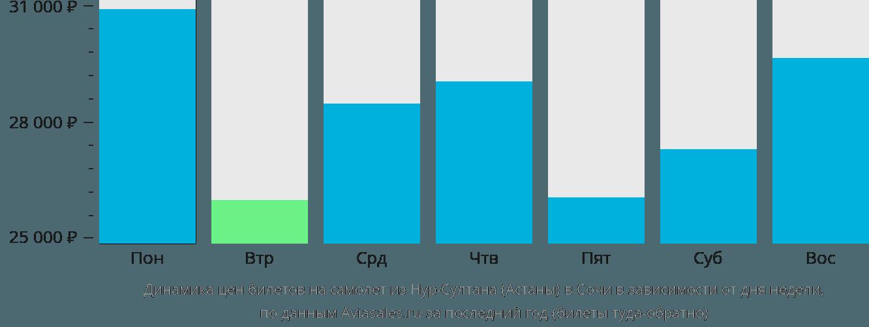 Динамика цен билетов на самолет из Астаны в Сочи  в зависимости от дня недели
