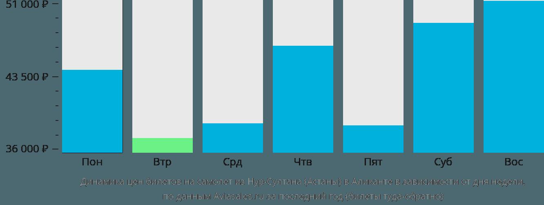 Динамика цен билетов на самолет из Астаны в Аликанте в зависимости от дня недели