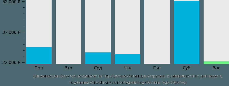 Динамика цен билетов на самолет из Астаны в Астрахань в зависимости от дня недели
