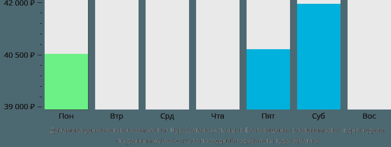 Динамика цен билетов на самолет из Астаны в Благовещенск в зависимости от дня недели