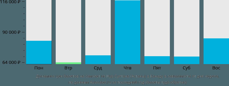 Динамика цен билетов на самолет из Нур-Султана (Астаны) в Канаду в зависимости от дня недели