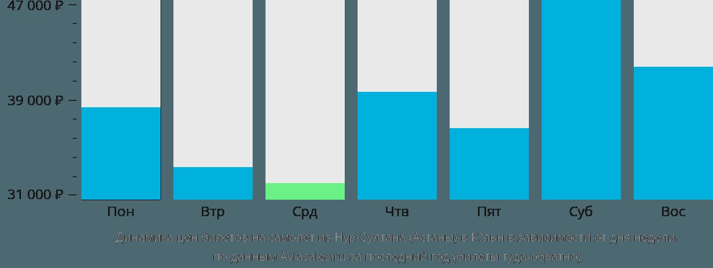 Динамика цен билетов на самолет из Астаны в Кёльн в зависимости от дня недели