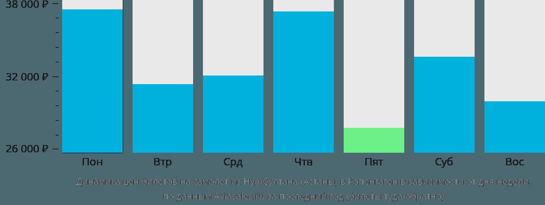 Динамика цен билетов на самолет из Астаны в Копенгаген в зависимости от дня недели
