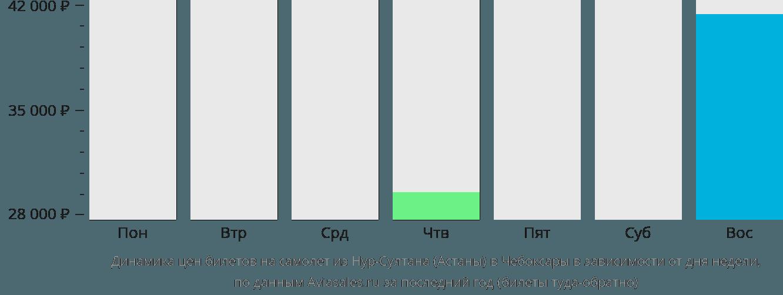 Динамика цен билетов на самолет из Астаны в Чебоксары в зависимости от дня недели