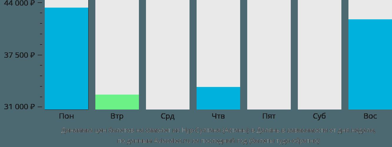 Динамика цен билетов на самолет из Астаны в Далянь в зависимости от дня недели