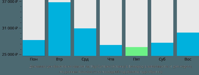Динамика цен билетов на самолет из Астаны в Белгород в зависимости от дня недели