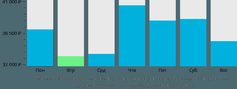 Динамика цен билетов на самолет из Астаны в Ганновер в зависимости от дня недели