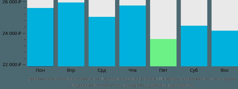 Динамика цен билетов на самолет из Астаны в Санкт-Петербург в зависимости от дня недели