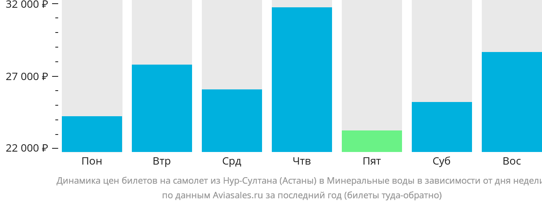 Динамика цен билетов на самолет из Астаны в Минеральные воды в зависимости от дня недели