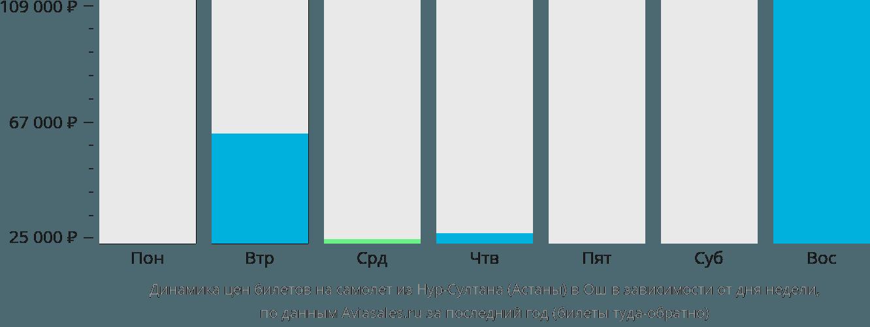 Динамика цен билетов на самолет из Астаны в Ош в зависимости от дня недели
