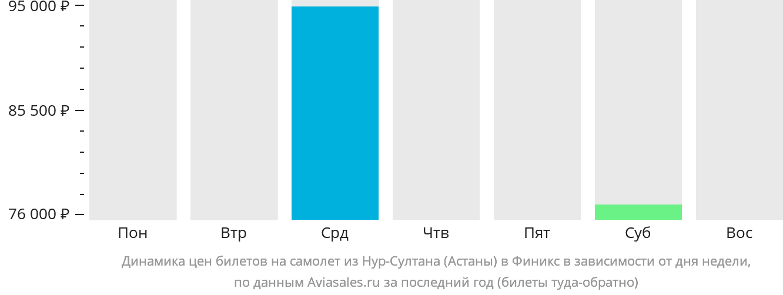 Динамика цен билетов на самолет из Нур-Султана (Астаны) в Финикс в зависимости от дня недели
