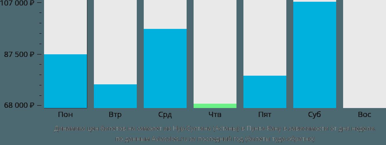 Динамика цен билетов на самолет из Астаны в Пунта-Кану в зависимости от дня недели