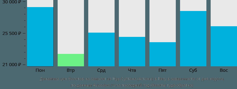 Динамика цен билетов на самолет из Астаны в Ригу в зависимости от дня недели