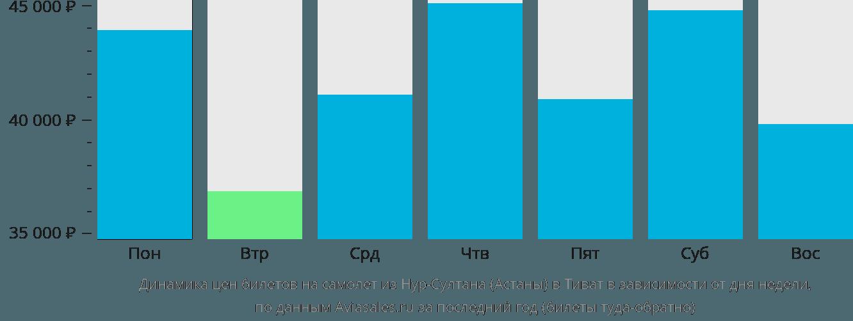 Динамика цен билетов на самолет из Астаны в Тиват в зависимости от дня недели