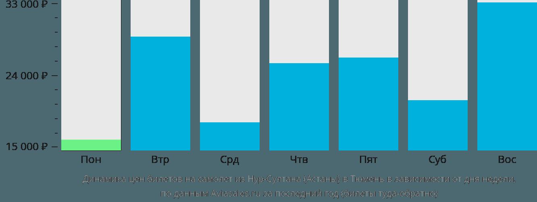 Динамика цен билетов на самолет из Астаны в Тюмень в зависимости от дня недели