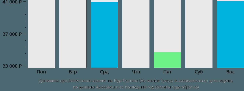 Динамика цен билетов на самолет из Астаны в Тулузу в зависимости от дня недели