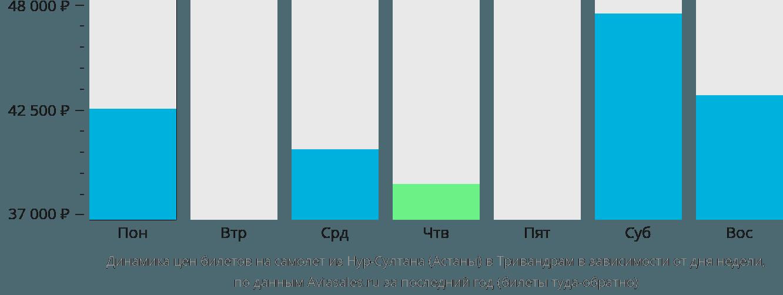 Динамика цен билетов на самолет из Астаны в Тривандрам в зависимости от дня недели