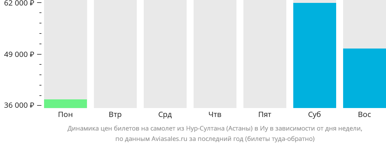 Динамика цен билетов на самолет из Нур-Султана (Астаны) в Иу в зависимости от дня недели